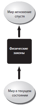 http://blog.rudnyi.ru/ru/wp-content/uploads/2018/09/laws_of_physics.png
